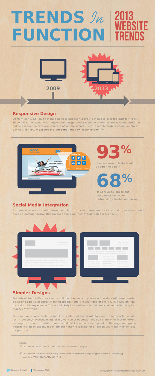 2013 Website Trends