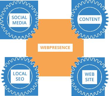 Web Presence Gear