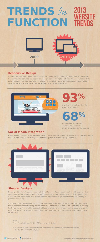 2013 Website Trends