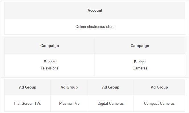 Google Ad Groups